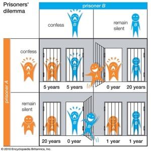 Fångarnas dilemma